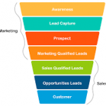 Lead conversion funnel